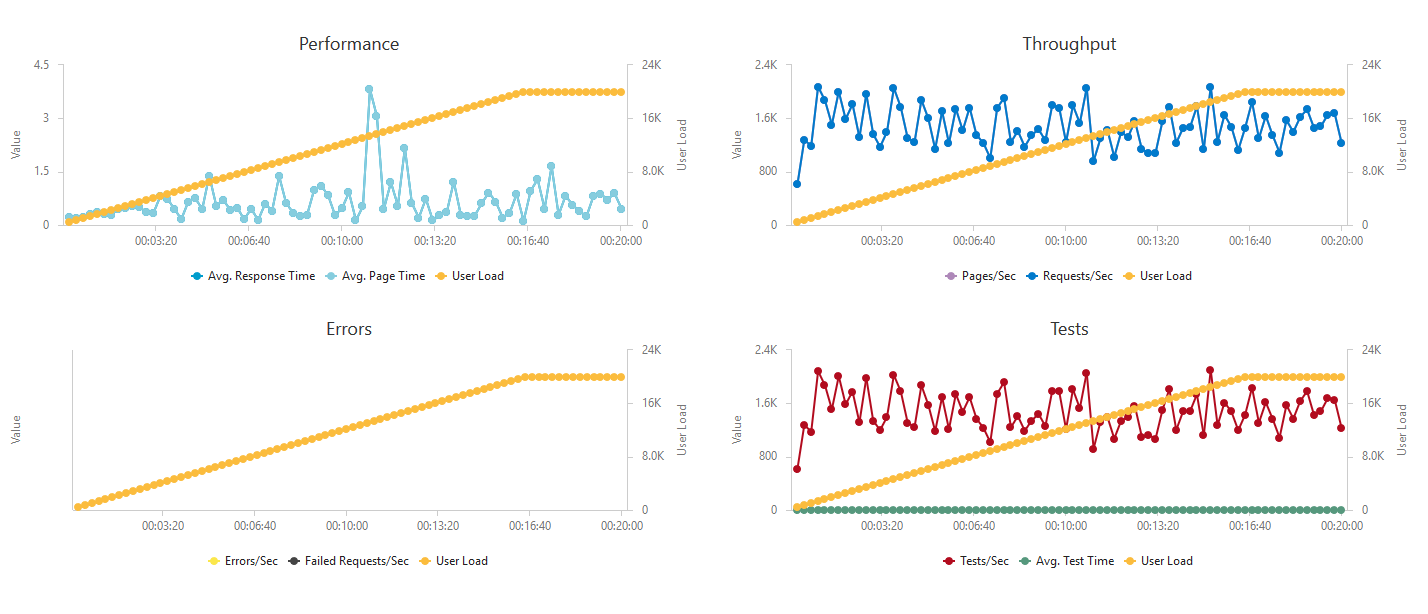 High throughput Azure Functions on HTTP - Martin CodeZ